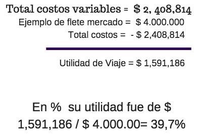 En % su utilidad fue de $ 1,591,186 / $ 4.000.00= 39,7%